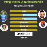 Patryk Dziczek vs Lorenzo Del Pinto h2h player stats