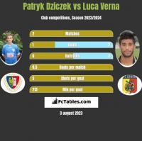 Patryk Dziczek vs Luca Verna h2h player stats