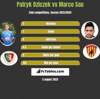 Patryk Dziczek vs Marco Sau h2h player stats