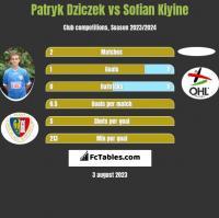 Patryk Dziczek vs Sofian Kiyine h2h player stats