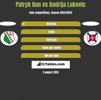 Patryk Kun vs Andrija Lukovic h2h player stats