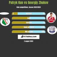 Patryk Kun vs Gieorgij Żukow h2h player stats