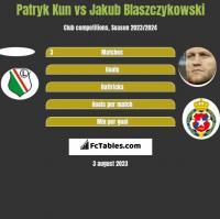 Patryk Kun vs Jakub Błaszczykowski h2h player stats