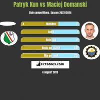 Patryk Kun vs Maciej Domanski h2h player stats