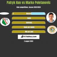 Patryk Kun vs Marko Poletanovic h2h player stats