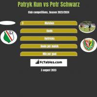 Patryk Kun vs Petr Schwarz h2h player stats