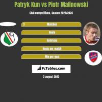 Patryk Kun vs Piotr Malinowski h2h player stats