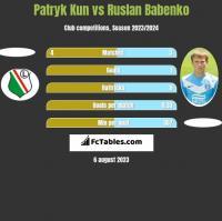 Patryk Kun vs Ruslan Babenko h2h player stats