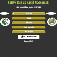 Patryk Kun vs Kamil Piatkowski h2h player stats