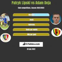 Patryk Lipski vs Adam Deja h2h player stats
