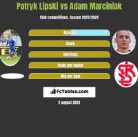 Patryk Lipski vs Adam Marciniak h2h player stats