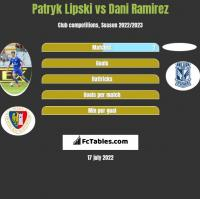 Patryk Lipski vs Dani Ramirez h2h player stats
