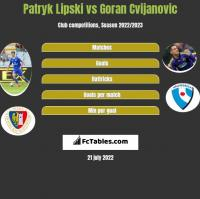 Patryk Lipski vs Goran Cvijanovic h2h player stats