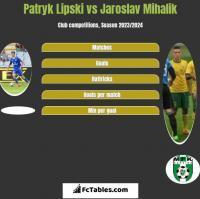Patryk Lipski vs Jaroslav Mihalik h2h player stats