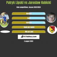 Patryk Lipski vs Jaroslaw Kubicki h2h player stats