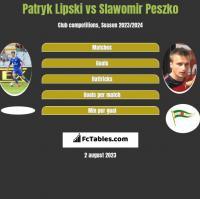 Patryk Lipski vs Slawomir Peszko h2h player stats