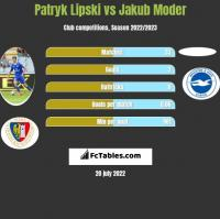 Patryk Lipski vs Jakub Moder h2h player stats