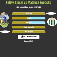 Patryk Lipski vs Mateusz Sopocko h2h player stats