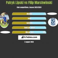 Patryk Lipski vs Filip Marchwinski h2h player stats