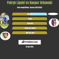 Patryk Lipski vs Kacper Urbanski h2h player stats