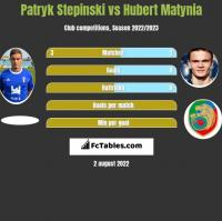 Patryk Stepinski vs Hubert Matynia h2h player stats