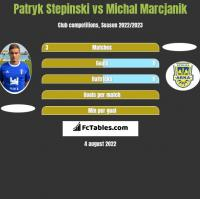 Patryk Stepinski vs Michal Marcjanik h2h player stats