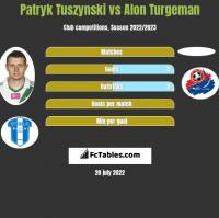Patryk Tuszynski vs Alon Turgeman h2h player stats