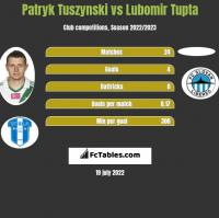 Patryk Tuszynski vs Lubomir Tupta h2h player stats
