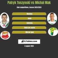Patryk Tuszynski vs Michal Mak h2h player stats