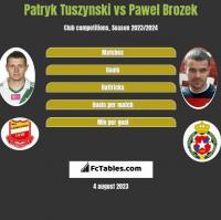 Patryk Tuszynski vs Pawel Brozek h2h player stats