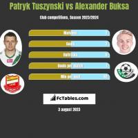 Patryk Tuszynski vs Alexander Buksa h2h player stats