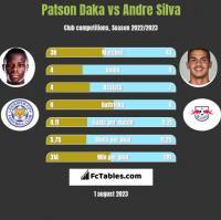 Patson Daka vs Andre Silva h2h player stats