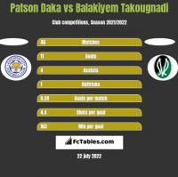 Patson Daka vs Balakiyem Takougnadi h2h player stats