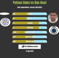 Patson Daka vs Bas Dost h2h player stats
