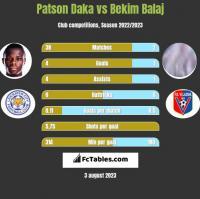 Patson Daka vs Bekim Balaj h2h player stats
