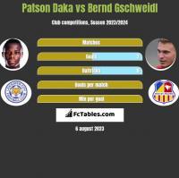 Patson Daka vs Bernd Gschweidl h2h player stats