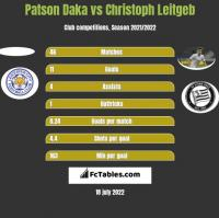 Patson Daka vs Christoph Leitgeb h2h player stats