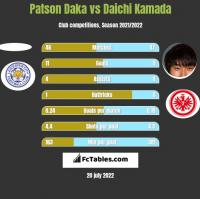 Patson Daka vs Daichi Kamada h2h player stats