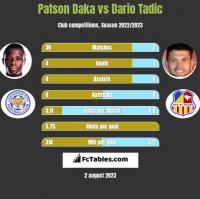 Patson Daka vs Dario Tadic h2h player stats