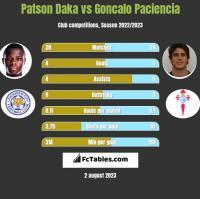 Patson Daka vs Goncalo Paciencia h2h player stats