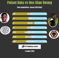 Patson Daka vs Hee-Chan Hwang h2h player stats