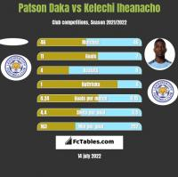 Patson Daka vs Kelechi Iheanacho h2h player stats