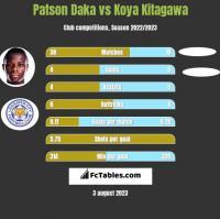 Patson Daka vs Koya Kitagawa h2h player stats