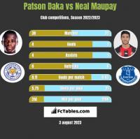 Patson Daka vs Neal Maupay h2h player stats