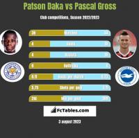 Patson Daka vs Pascal Gross h2h player stats