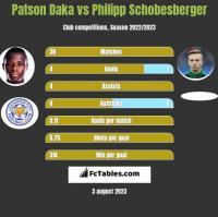 Patson Daka vs Philipp Schobesberger h2h player stats