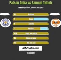 Patson Daka vs Samuel Tetteh h2h player stats
