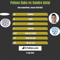 Patson Daka vs Sandro Gotal h2h player stats