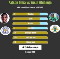 Patson Daka vs Yusuf Otubanjo h2h player stats