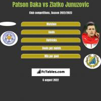 Patson Daka vs Zlatko Junuzovic h2h player stats